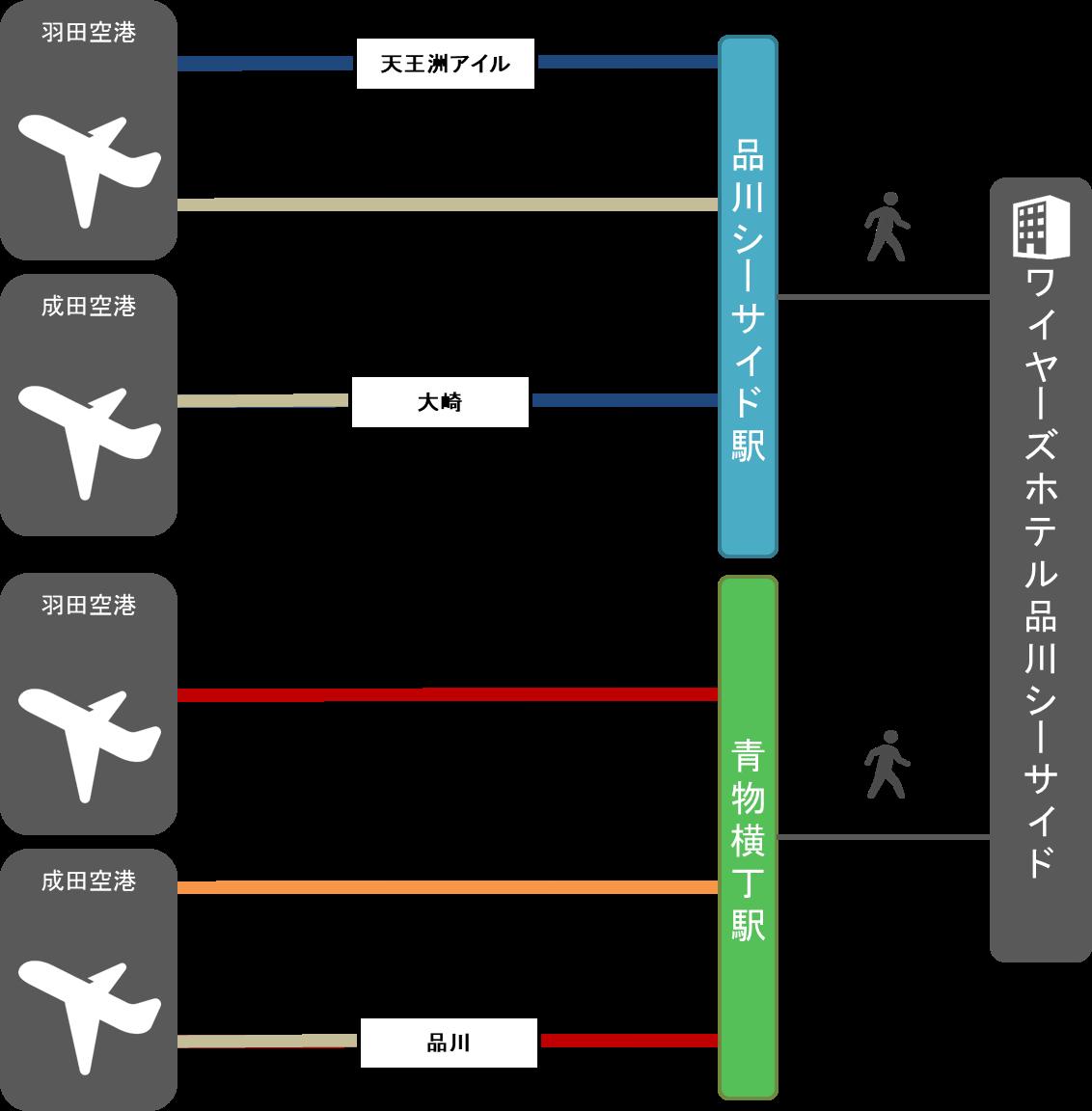 空港からのアクセス方法